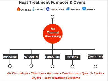 Infographic for Heat Treatment